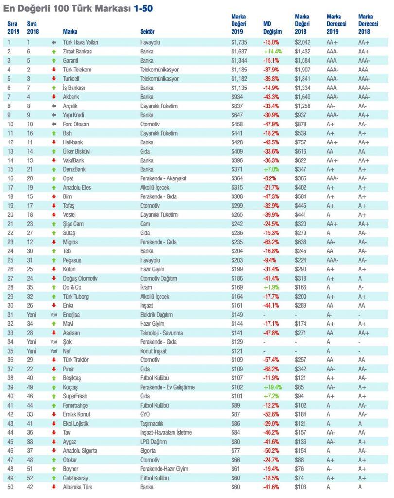 Türkiye'nin en değerli ve en güçlü markaları raporu yayınlandı. THY birinci sırada Tu  rkiyenin en deg  erli ve en gu  c  lu   markalar   raporu 2 810x1024