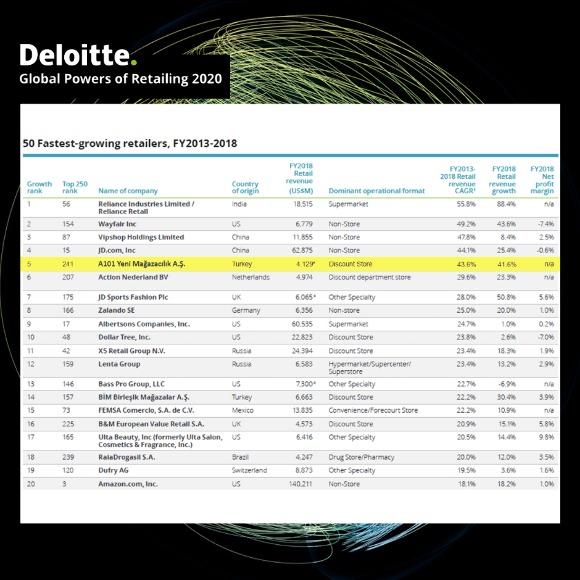 Deloitte Perakendenin Küresel Güçleri 2020 Raporu açıklandı deloittearas  t  rma1
